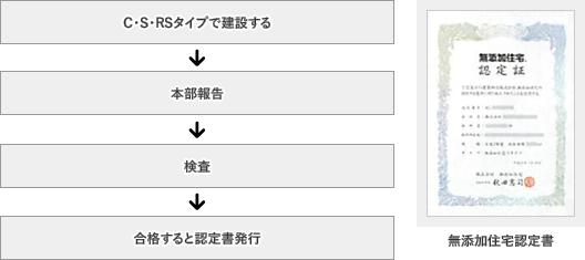 本部報告→検査→合格すると認定書発行